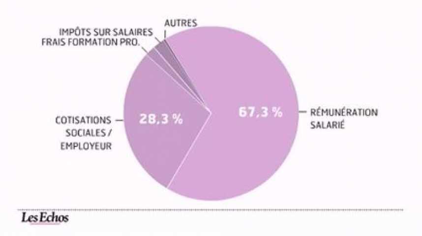 Illustration pour la vidéo Les chiffres du coût du travail en France