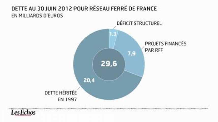 Illustration pour la vidéo L'infographie du jour : la dette de notre système ferroviaire approche les 40 milliards