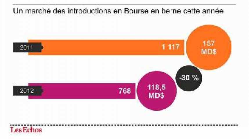 Illustration pour la vidéo L'infographie du jour : les introductions en Bourse en baisse en 2012
