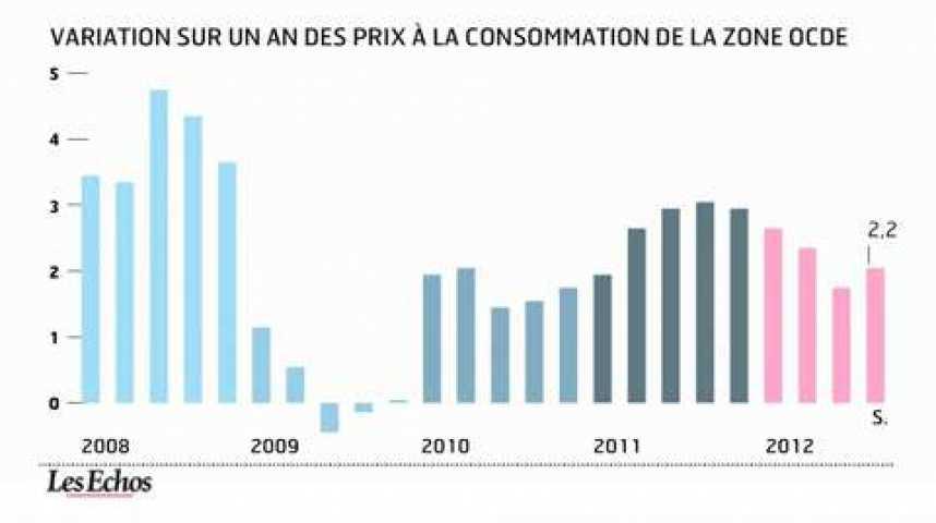 Illustration pour la vidéo L'infographie du jour : 2,2% d'inflation dans l'OCDE en septembre