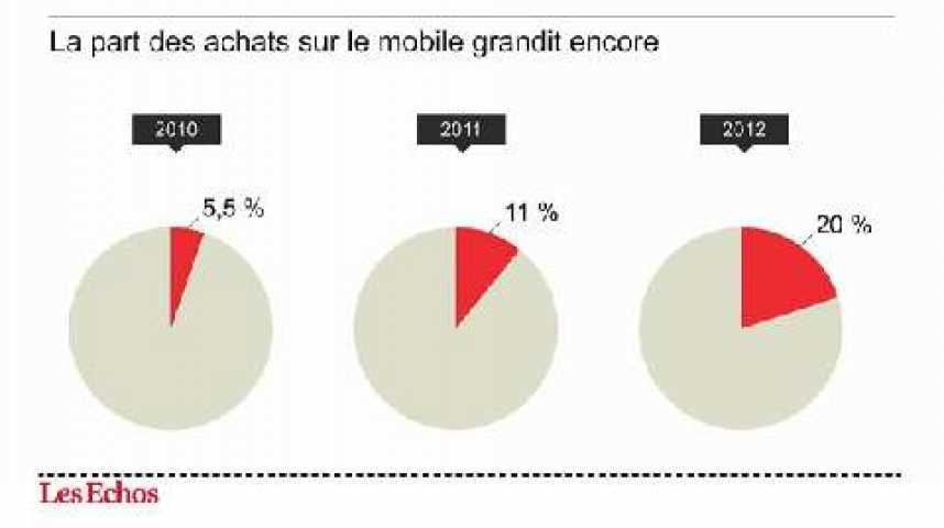 Illustration pour la vidéo L'infographie du jour : le marketing mobile bat son plein