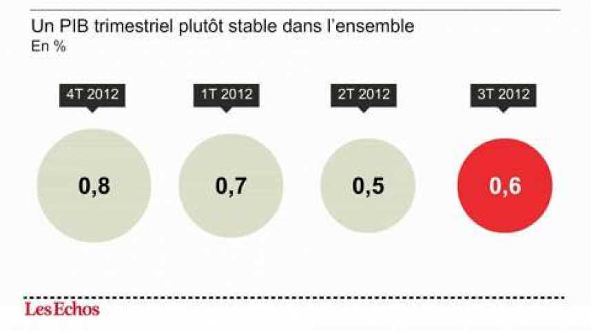 Illustration pour la vidéo L'infographie du jour : une croissance de 0.6% au sein du G20, mais avec de fortes disparités