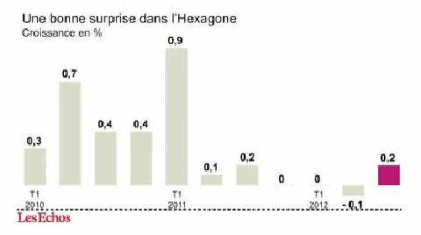 Illustration pour la vidéo L'infographie du jour : la croissance française résiste encore