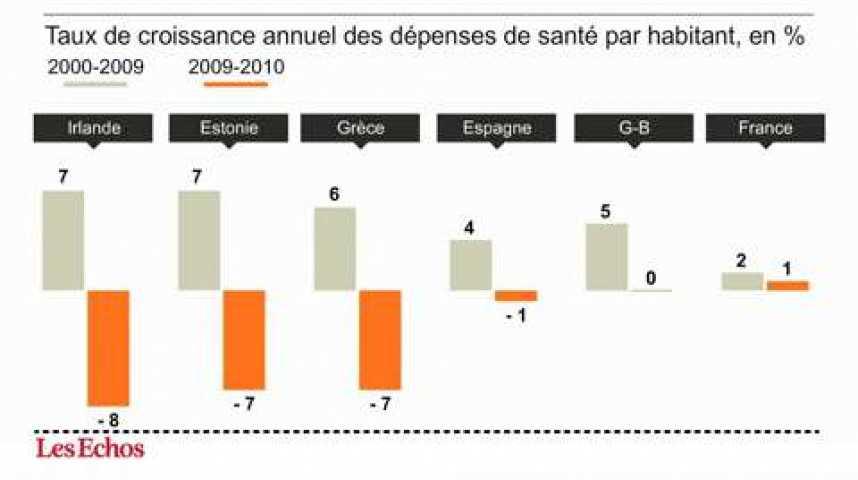 Illustration pour la vidéo L'infographie du jour : les dépenses de santé baissent en Europe