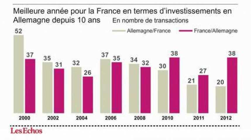 Illustration pour la vidéo L'infographie du jour : 2012, une année record pour les transactions de la France vers l'Allemagne