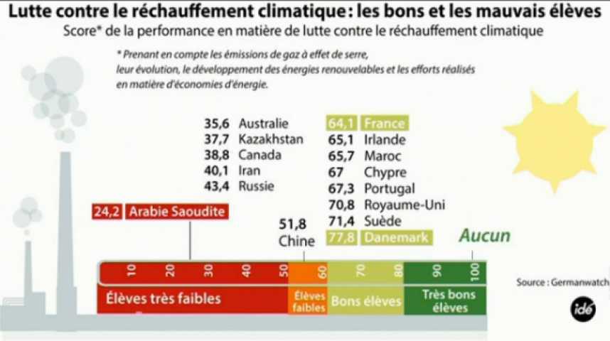 Illustration pour la vidéo La France est-elle qualifiée pour accueillir la COP 21 ?