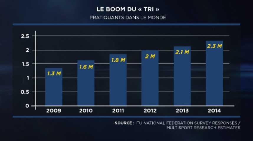 Illustration pour la vidéo Triathlon : une discipline en pleine essor, un marché en plein boom