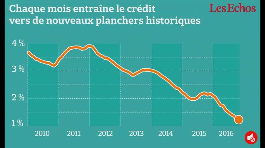Illustration pour la vidéo Crédit immobilier : les taux baissent, les durées d'emprunt s'allongent