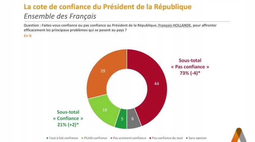 Illustration pour la vidéo Cote de confiance : Hollande progresse mais Cazeneuve baisse