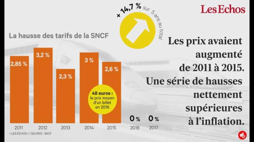 Illustration pour la vidéo Pourquoi la SNCF n'augmente pas ses tarifs cette année