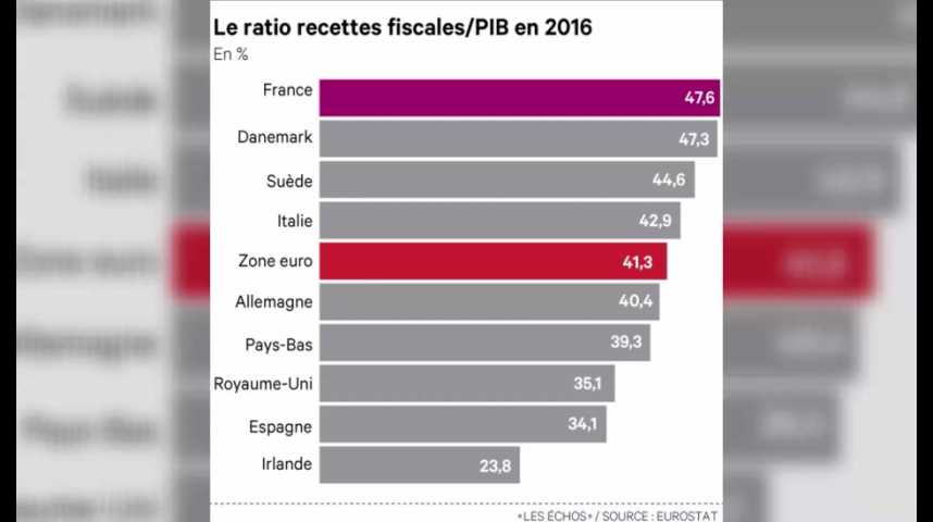 Illustration pour la vidéo Impôts, cotisations : la pression fiscale en France est la plus élevée d'Europe