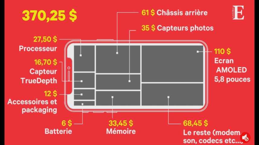 Illustration pour la vidéo Combien coûte (et rapporte) l'iPhone X à Apple ?