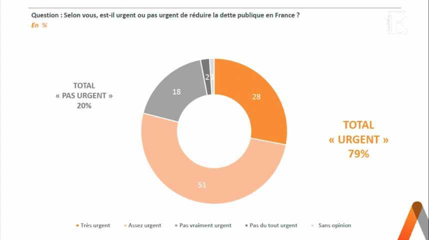 """Illustration pour la vidéo Pour 79% des Français, il est """"urgent"""" de réduire la dette publique"""