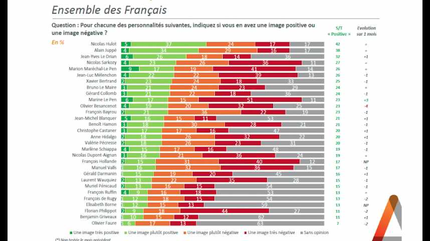 Illustration pour la vidéo Popularité : Marine Le Pen progresse