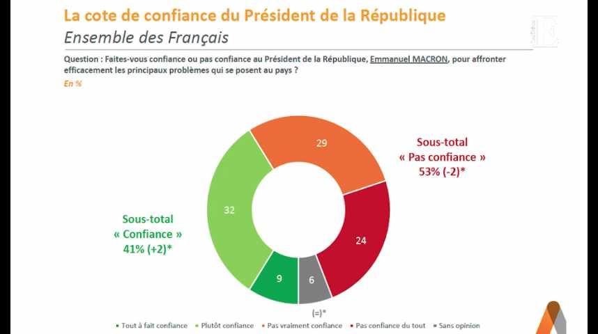 Illustration pour la vidéo 53% des Français ne font pas confiance à Emmanuel Macron