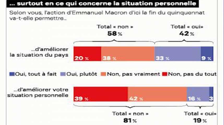 """Illustration pour la vidéo Bernard Sananès : """"Pour l'opinion, la promesse du 'libérer-protéger' n'a pas été tenue par Macron"""""""