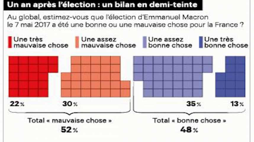 Illustration pour la vidéo Sondage : un an après l'élection de Macron, une France toujours coupée en deux