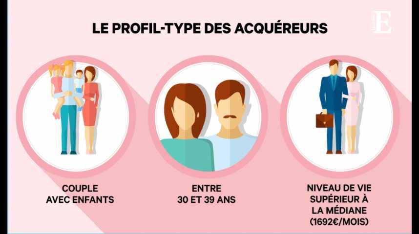 Illustration pour la vidéo Immobilier : qui sont les propriétaires en France ?