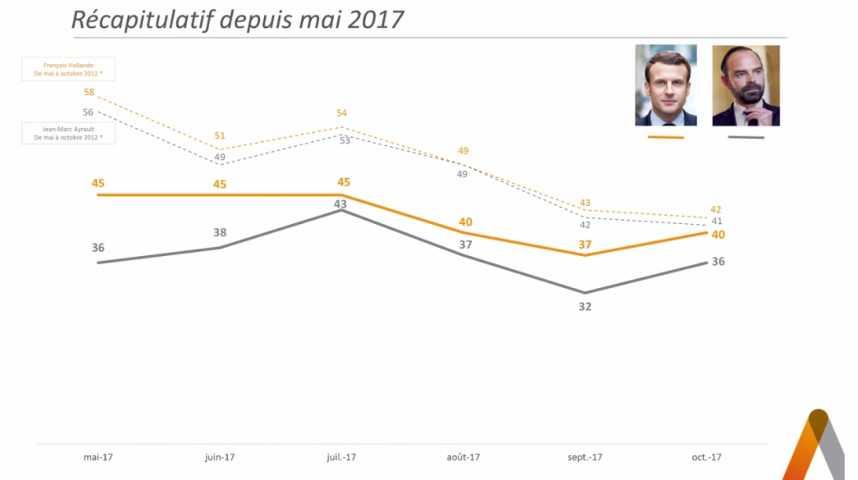 Illustration pour la vidéo La cote de confiance de Macron reprend des couleurs