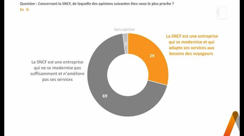 Illustration pour la vidéo SNCF : le soutien à la mobilisation traduit une contestation plus large
