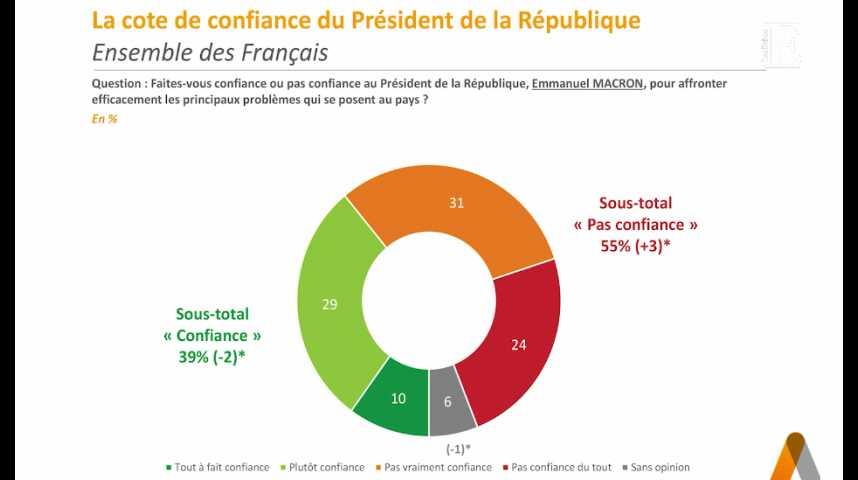 Illustration pour la vidéo Cote de confiance de Macron : le clivage s'accentue