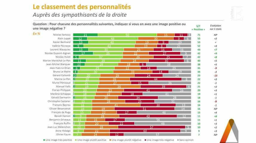"""Illustration pour la vidéo Personnalités politiques : Nicolas Sarkozy, """"valeur refuge"""" à droite"""