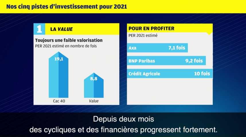 Illustration pour la vidéo Cinq pistes d'investissement pour 2021