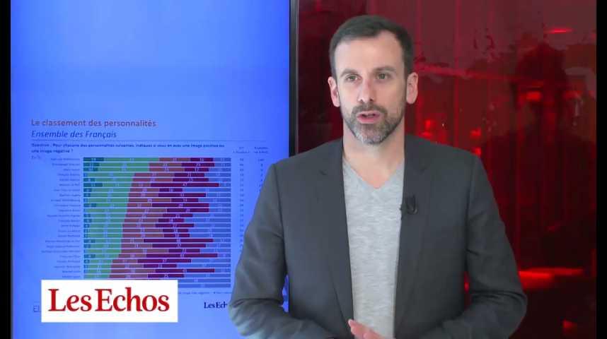 Illustration pour la vidéo Jean-Luc Mélenchon en tête du classement des personnalités politiques