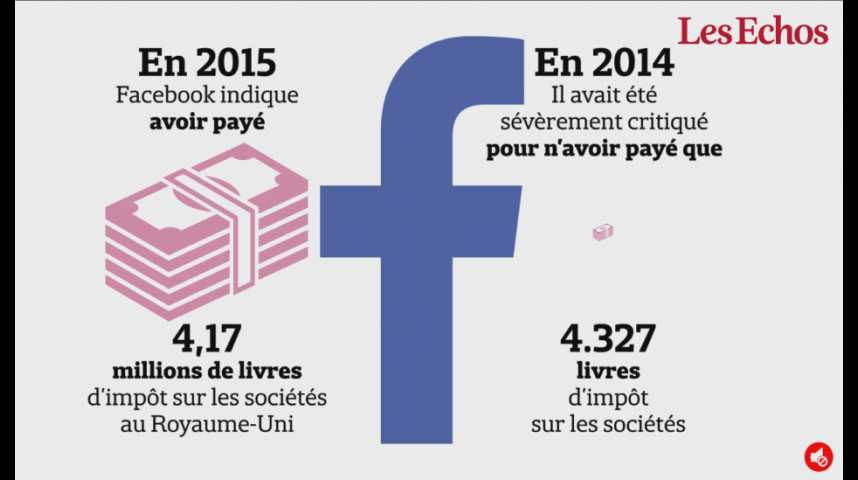 Illustration pour la vidéo Comment Facebook est passé de 4.327 livres d'impôts payés en 2014 au Royaume-Uni... à 4,17 millions en 2015 ?