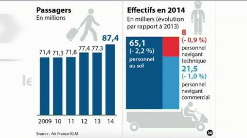 Illustration pour la vidéo EDITO Plan A pour Air France, plan B pour bousillage