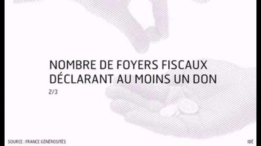 Illustration pour la vidéo L'infographie du jour : les dons des ménages français aux associations et aux fondations