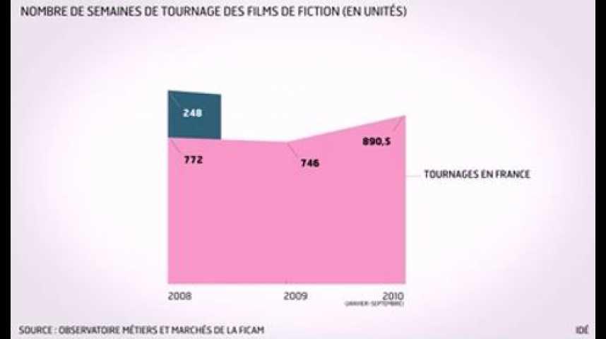 Illustration pour la vidéo L'infographie du jour : le tournage de films en France