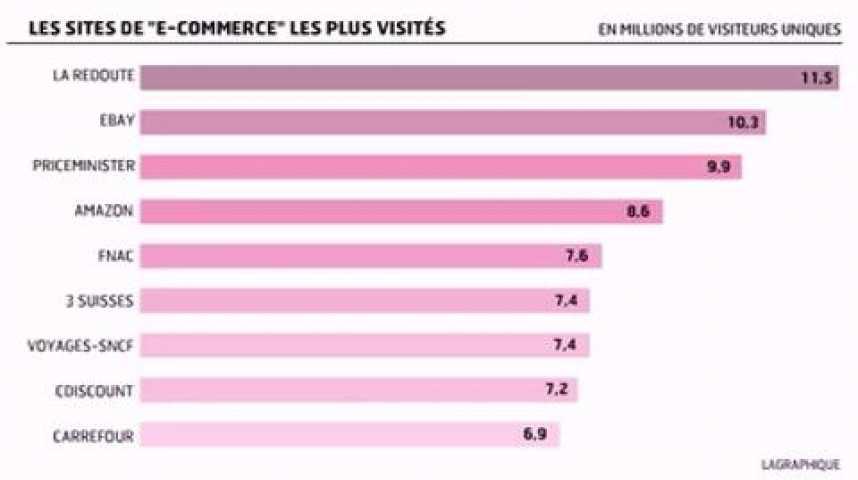 Illustration pour la vidéo L'infographie du jour : Les achats des Français sur internet