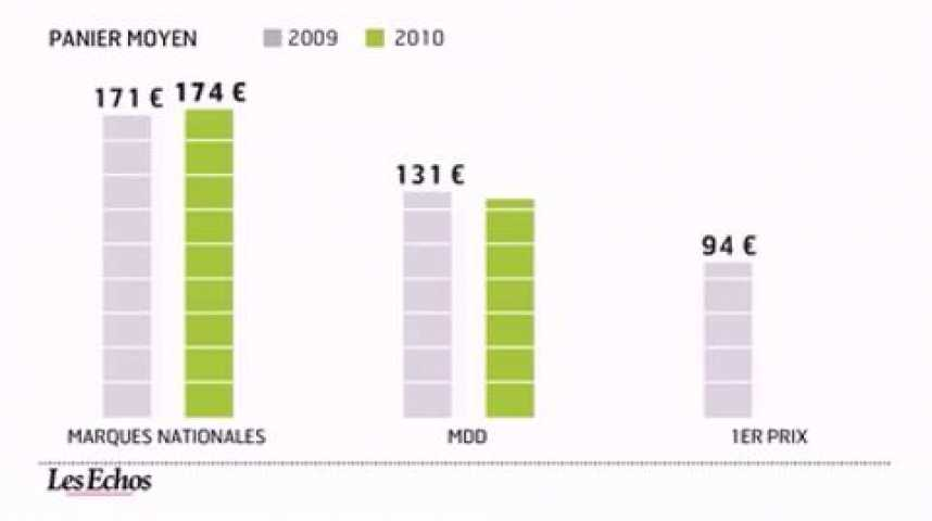 Illustration pour la vidéo L'infographie du jour : Les supermarchés moins chers que les hypers