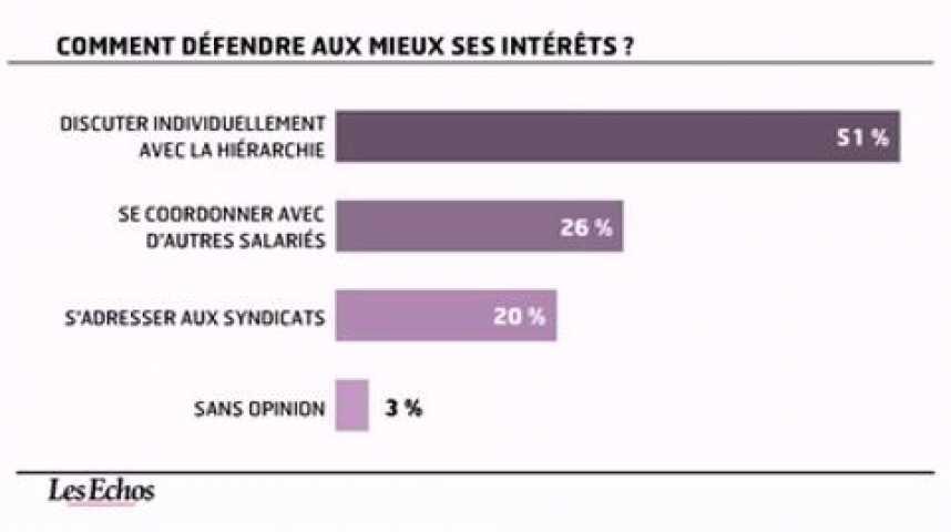 Illustration pour la vidéo L'infographie du jour : Les syndicats ont regagné la confiance des français