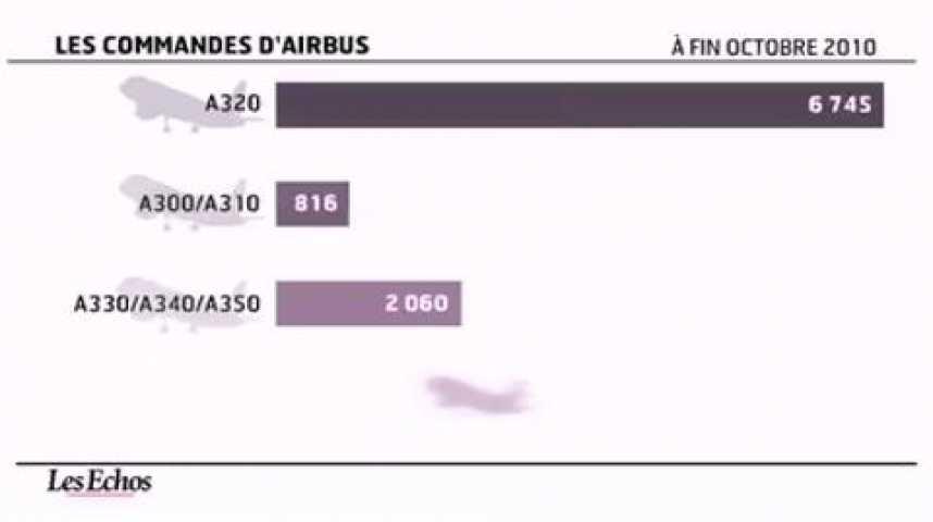 Illustration pour la vidéo L'infographie du jour : Airbus rajeunit sa gamme d'A320