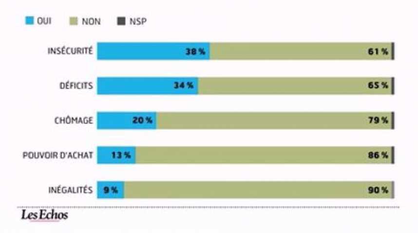 Illustration pour la vidéo L'infographie du jour : Bilan 2010 et perspectives 2011 pour les Français