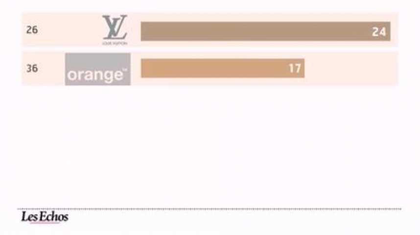 Illustration pour la vidéo L'infographie du jour : Top 100 des marques
