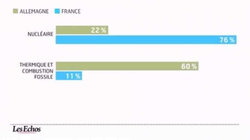 Illustration pour la vidéo L'infographie du jour : L'Allemagne renonce à l'énergie nucléaire