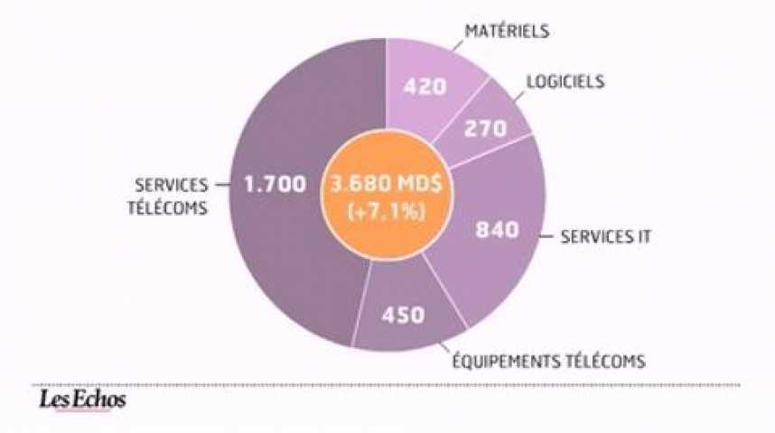 Illustration pour la vidéo L'infographie du jour : les Ssii françaises vont profiter de l'envolée des dépenses informatique