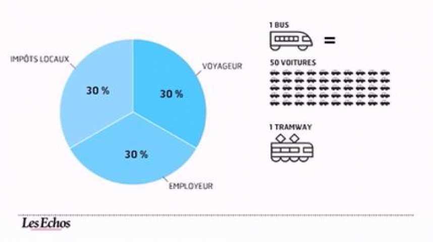 Illustration pour la vidéo L'infographie du jour : la voiture coûte vingt fois plus cher que les transports publics