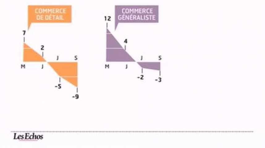Illustration pour la vidéo L'infographie du jour : chefs d'entreprises et ménages n'ont pas le moral