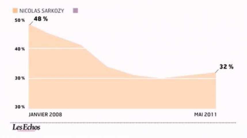 Illustration pour la vidéo L'infographie du jour : La confiance des Français dans l'exécutif politique