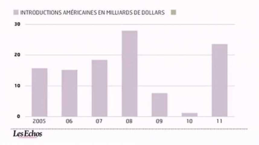 Illustration pour la vidéo L'infographie du jour : reprise des introductions etrangères à Wall Street