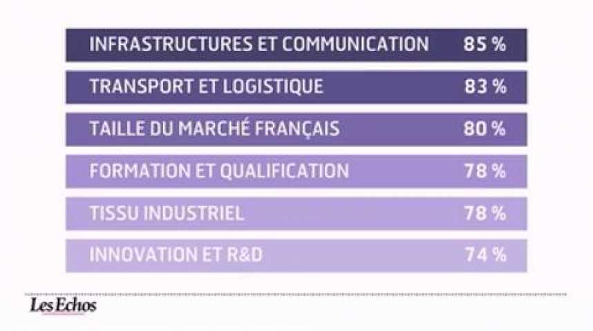 Illustration pour la vidéo L'infographie du jour : L'attractivité de la France
