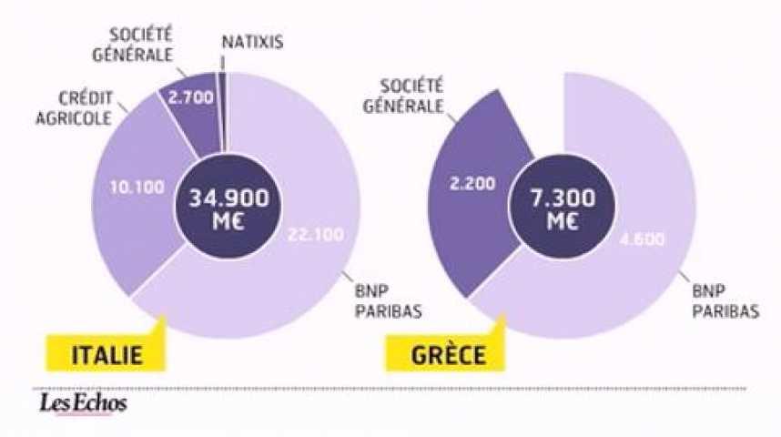 Illustration pour la vidéo L'infographie du jour : L'exposition des banques françaises