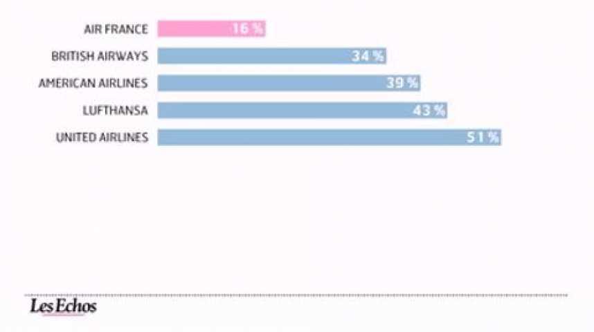 Illustration pour la vidéo L'infographie du jour : les compagnies aériennes n'inspirent plus confiance