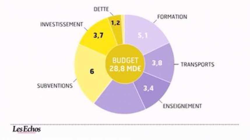 Illustration pour la vidéo L'infographie du jour : les finances des régions françaises