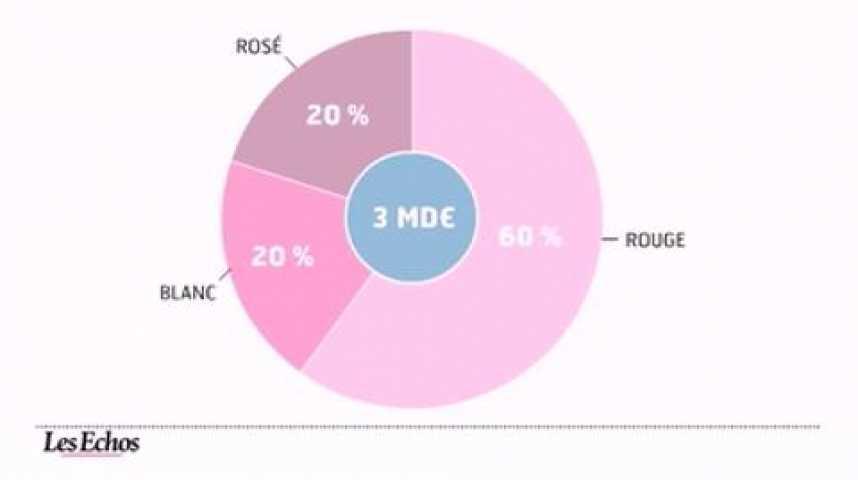 Illustration pour la vidéo L'infographie du jour : le prix du vin de bordeaux s'envole