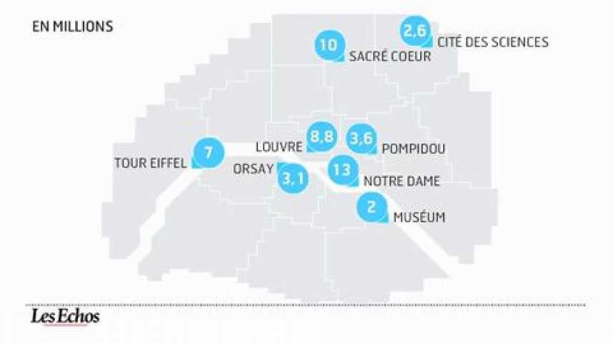 Illustration pour la vidéo Attractivité culturelle : Paris bat tous ses records